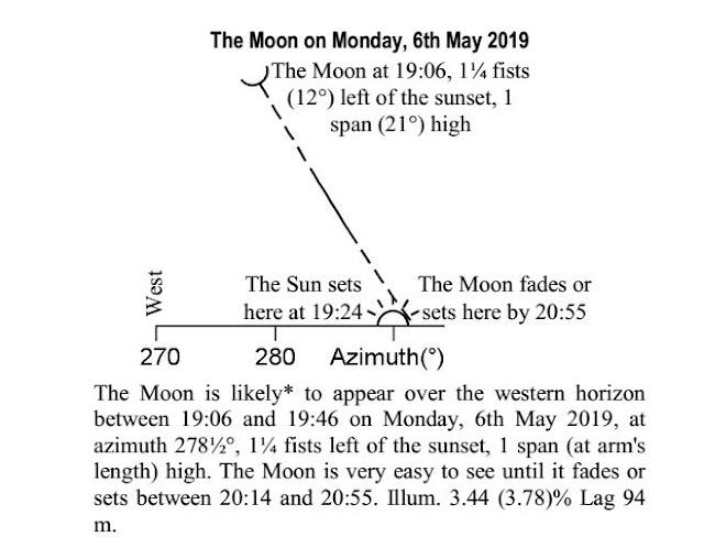 Iyar 5779 new moon chart
