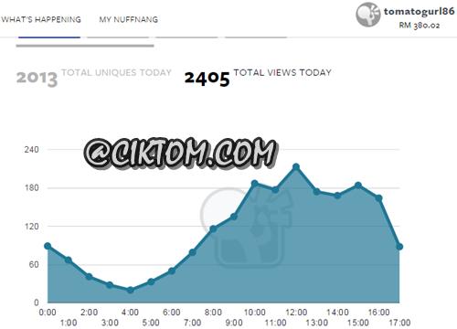 Jumlah trafik blog hari ini sehingga pukul 5 petang (31/10/2015)