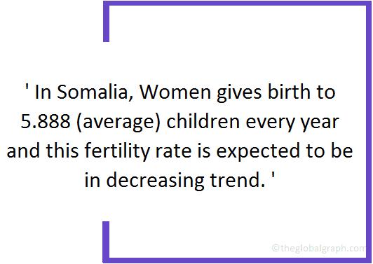 Somalia  Population Fact