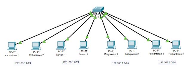 Topologi praktek VLAN