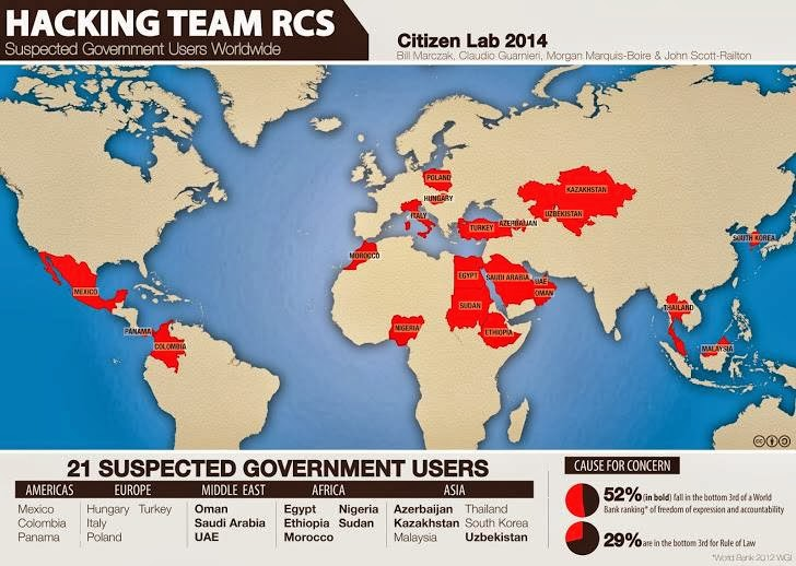 Hacking Team sold Spyware to 21 Countries; Targeting Journalists and Human Right Activists