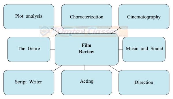 Chapter 3.5 - Film Review Balbharati solutions for English Yuvakbharati 11th Standard Maharashtra State Board