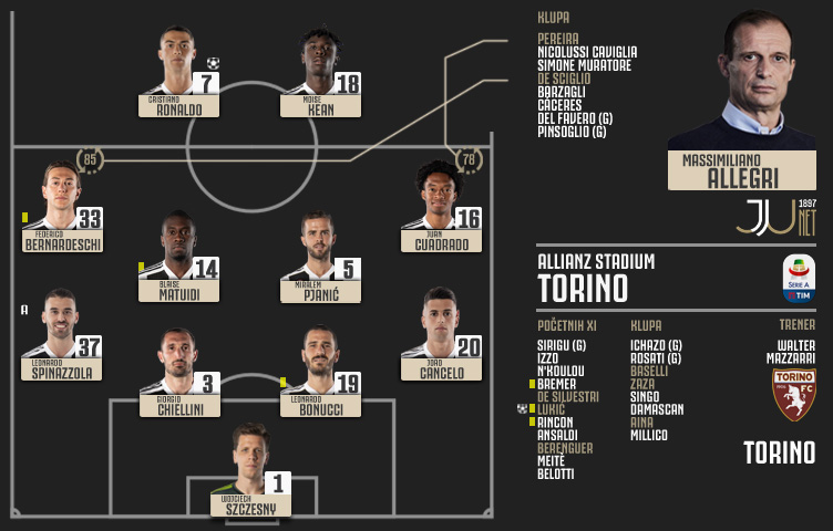 Serie A 2018/19 / 35. kolo / Juventus - Torino 1:1 (0:1)