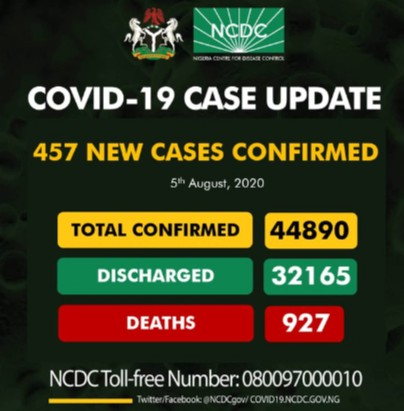 Nigeria records 457 New Cases of COVID-19, as total nears 45,000