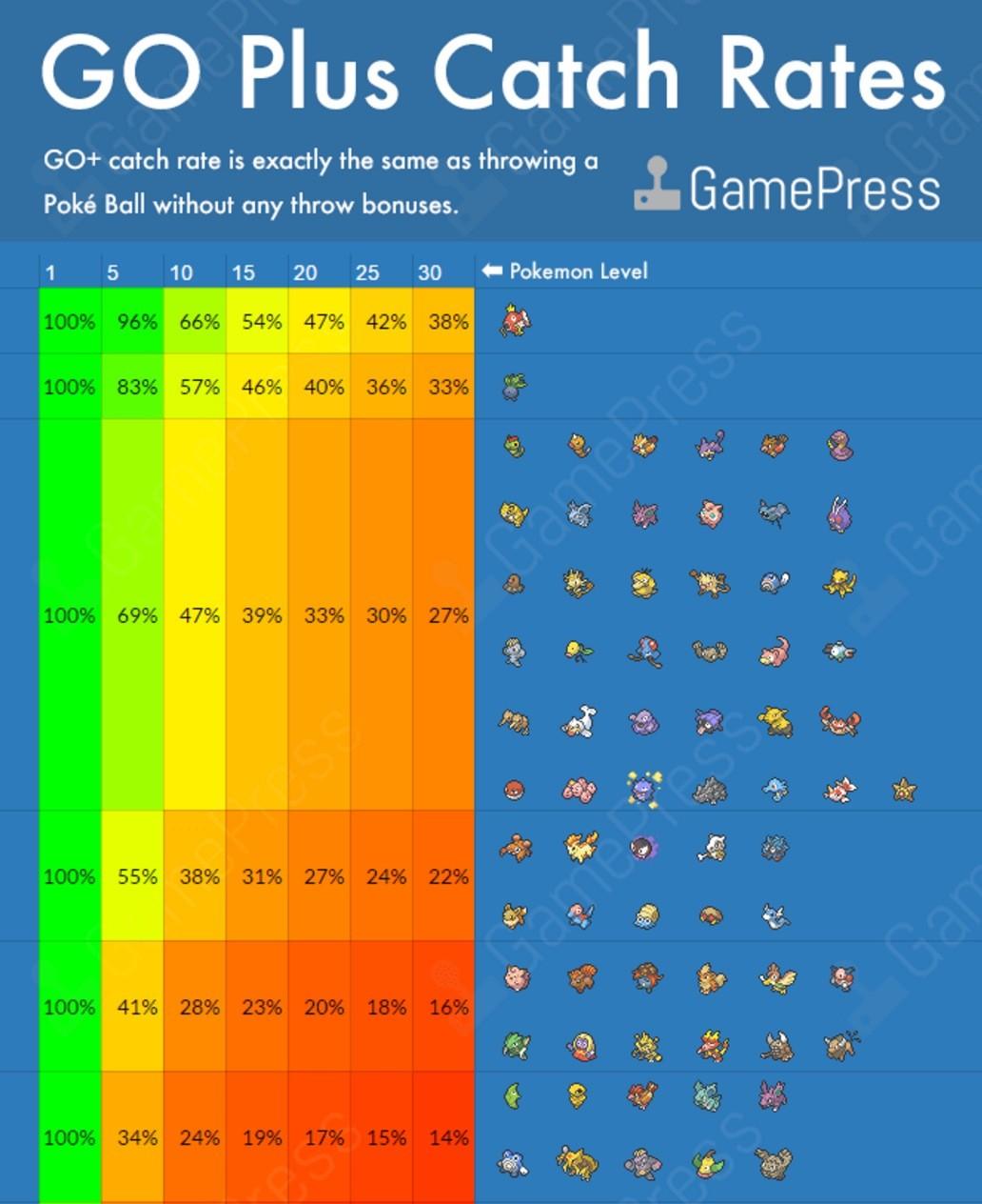 Saiba quais são os Pokémon mais capturados em Pokémon GO nesse infográfico.