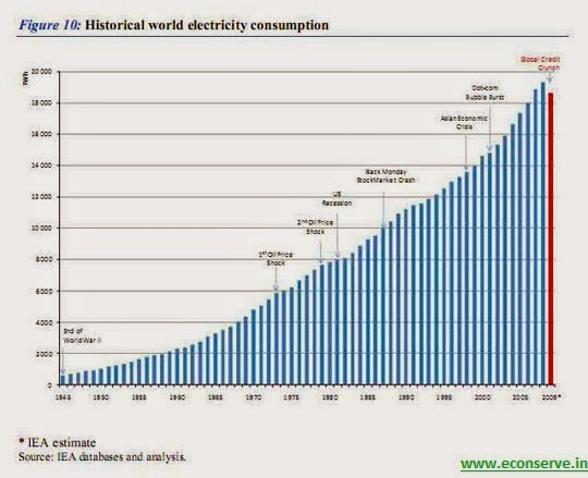 World Historical Electricity Consumption