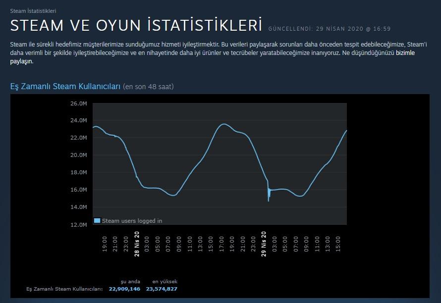 Steam İstatistikler 2020