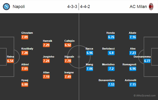 Possible Lineups, Team News, Stats – Napoli vs AC Milan