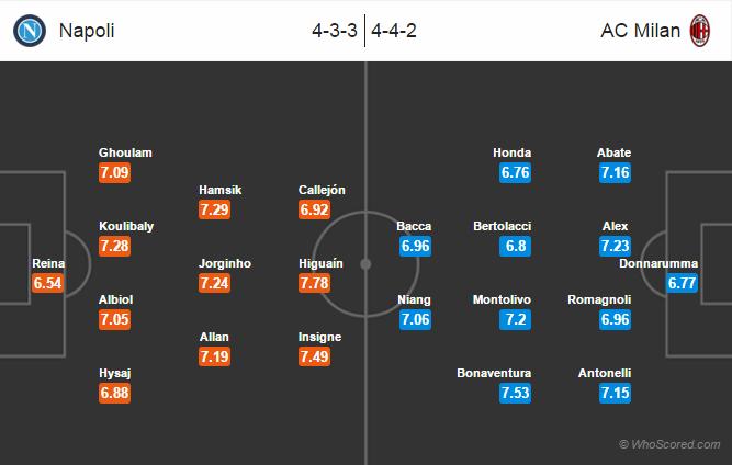 Possible Lineups, Team News, Stats – Napoli vs AC Milan
