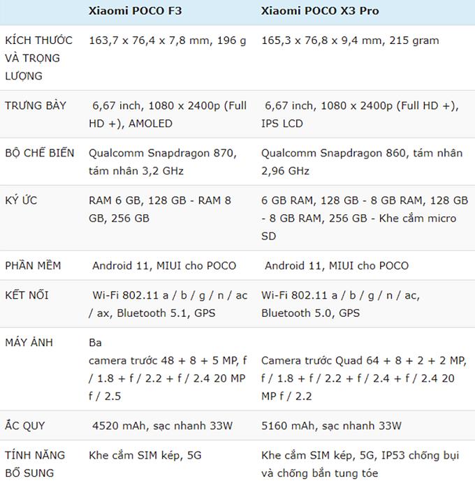 So sánh Poco F3 và Poco X3 Pro