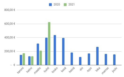 Huhtikuu 2021 osingot