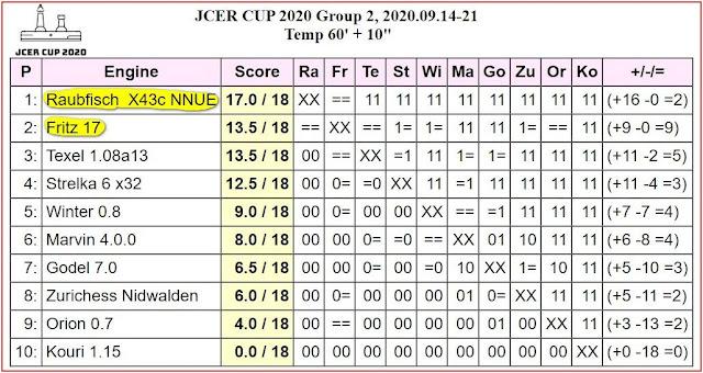 JCER Tournament 2020 - Page 12 2020.09.14.JCERCUP.G2