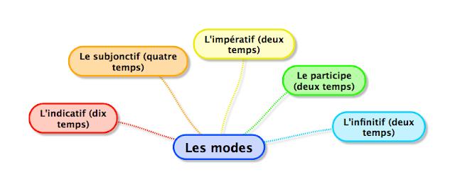 les modes de verbes en français