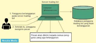 Pengertian Mailing List dan Fungsinya