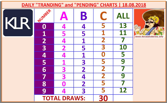 Kerala lottery result charts for 30 draws based on daily draws updated on 18.08.2019