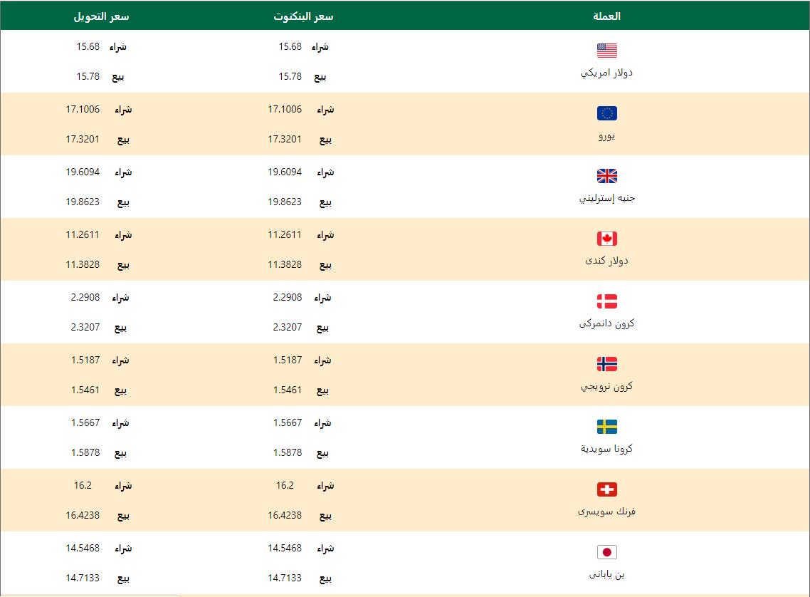 اسعار العملات اليوم الاربعاء 15 ابريل 2020 اسعار العملات العربية والاجنبية