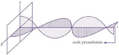 Medan listrik dan medan magnetik dalam gelombang elektromagnetik.