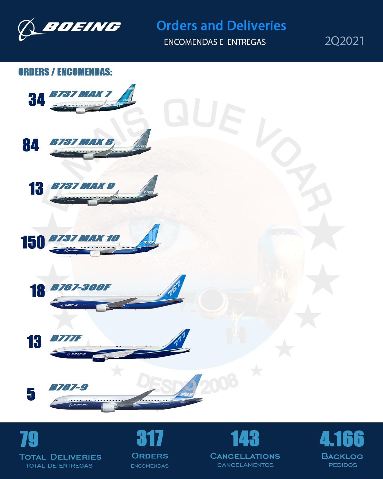 Boeing - encomendas de aeronaves no Segundo Trimestre de 2021 (2T2021)