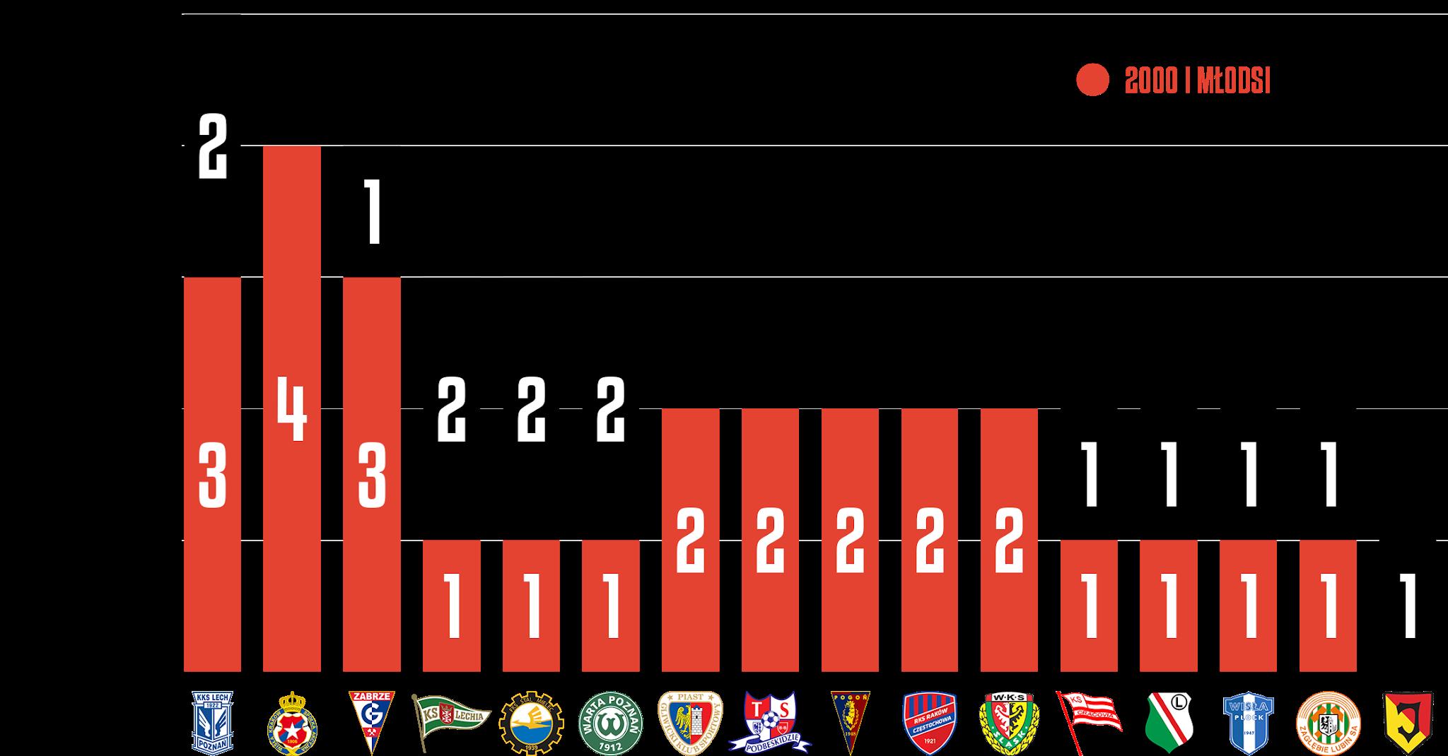 Młodzieżowcy w 7. kolejce PKO Ekstraklasy<br><br>Źródło: Opracowanie własne na podstawie ekstrastats.pl<br><br>graf. Bartosz Urban