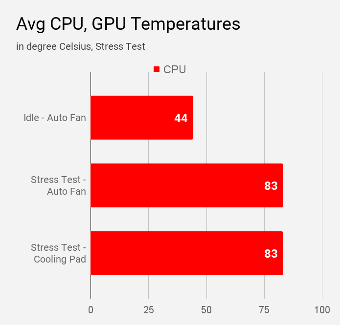 Average CPU and GPU temperature measured during stress tests on Lenovo IdeaPad S145 laptop.