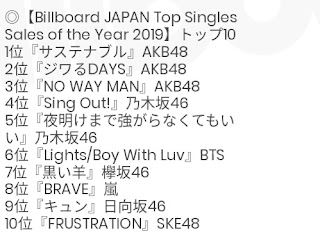 3 AKB48 singles on top 2019 sales chart