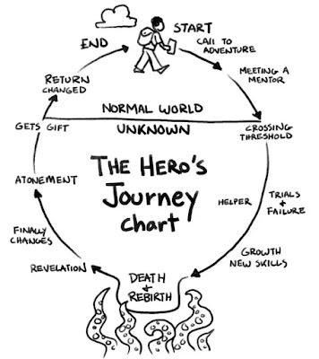 Storytelling Marketing - Hero Journey