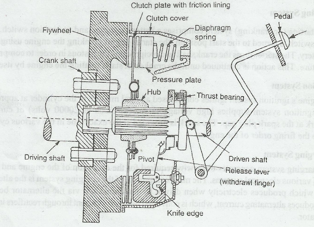 Automobile Clutch and Its Components