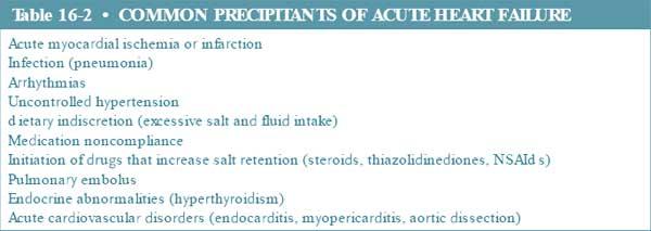 common precipitants of acute heart failure