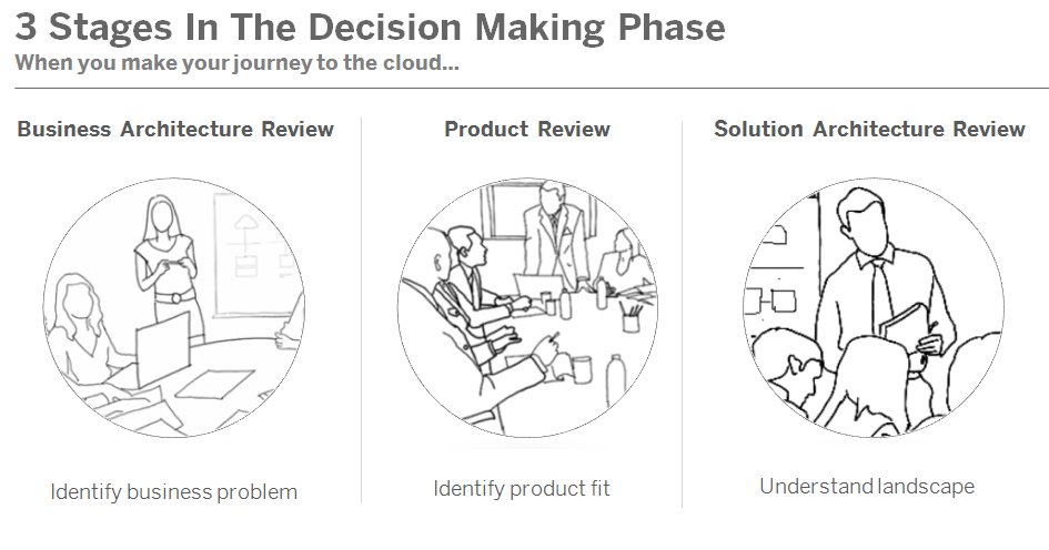Journal on Product Design and Development: Stages In The
