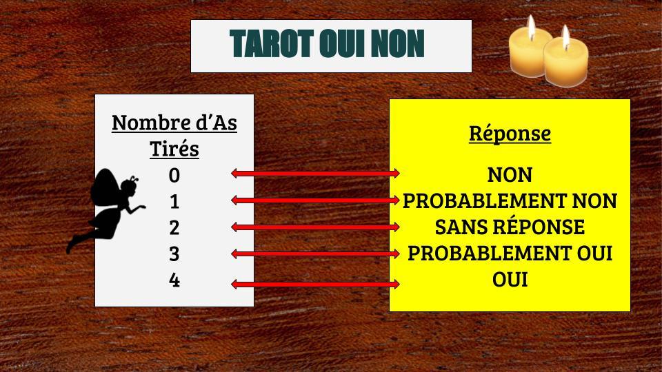 f08395b74c3ccd Tirage Oui Non Gratuit et Fiable - Tarot des Dieux