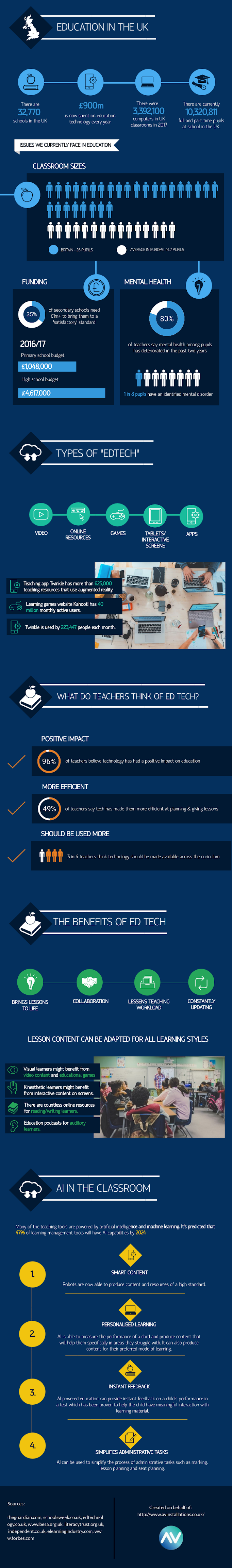 Education Technology: How Technology is Changing Teaching #infographic