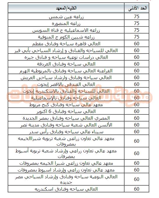 الكليات والمعاهد المتاحه لدبلوم الزراعه 2014 نظام الثلاث والخمس سنوات