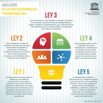 leyes-alfabetizacion-medios-unesco-cuba-tecnologias