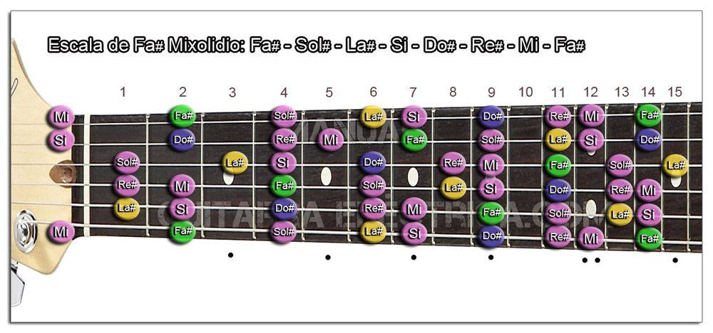Escala Guitarra Fa sostenido (F#) Modo Mixolidio