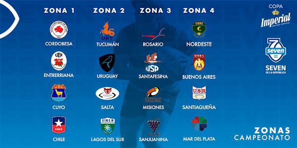 Zona Campeonato del Seven de la República 2019
