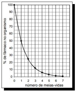 O gráfico acima representa, de forma genérica, o que acontece com a quantidade de fármaco no organismo humano ao longo do tempo.