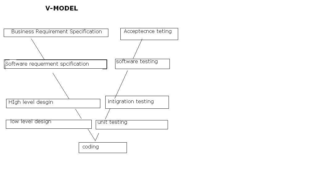 Model In Software Testing V Diagram Guitar Chords On Softwaretestingbyanil Manual By Anil