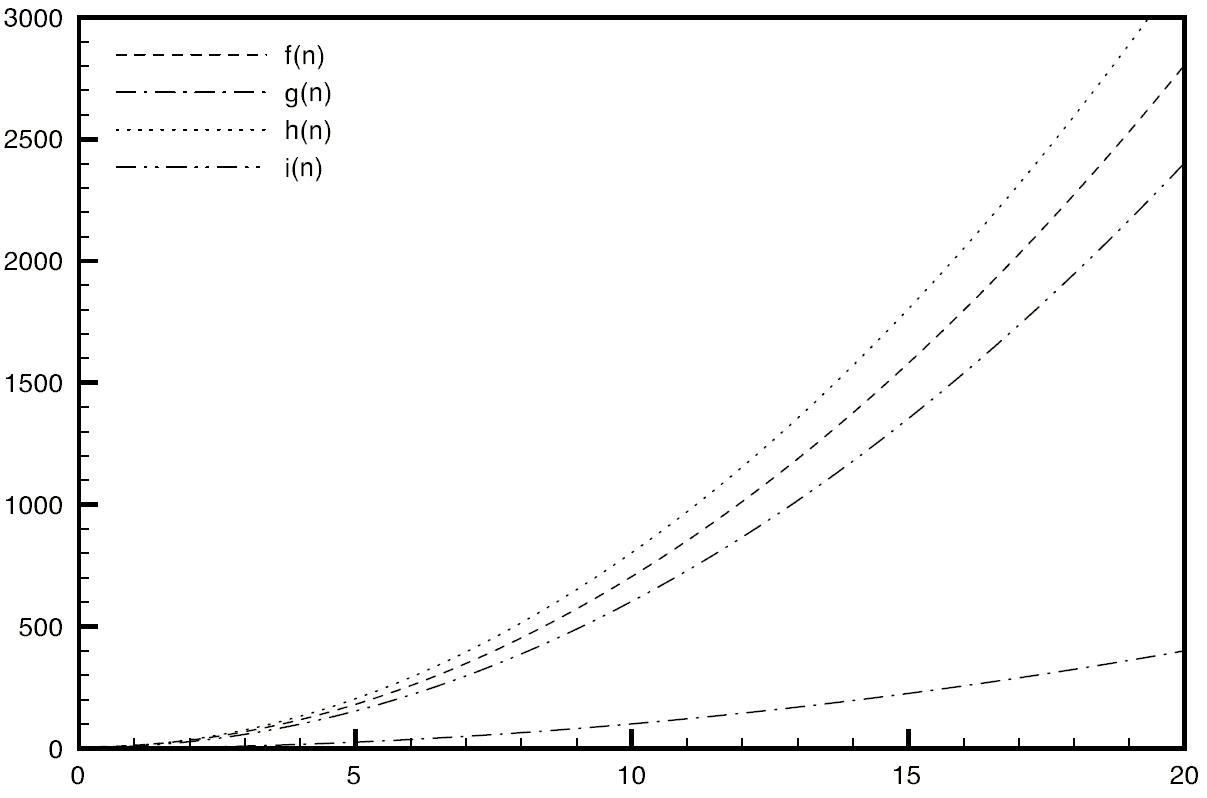 Gráfico da questão 32 do POSCOMP 2007