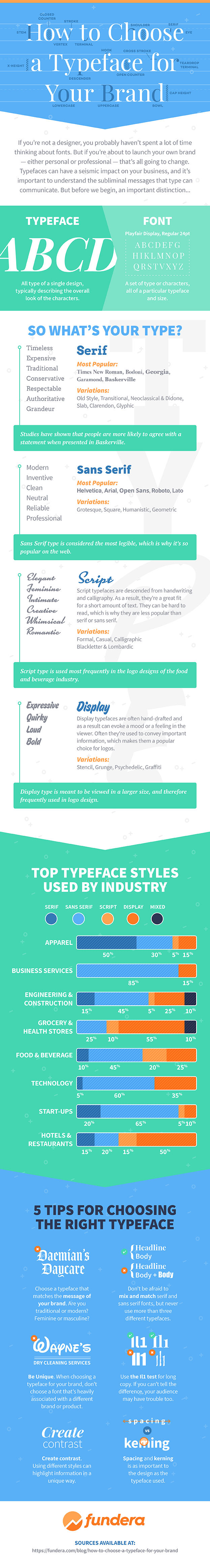 How To Choose A Typeface For Your Brand - #infographic