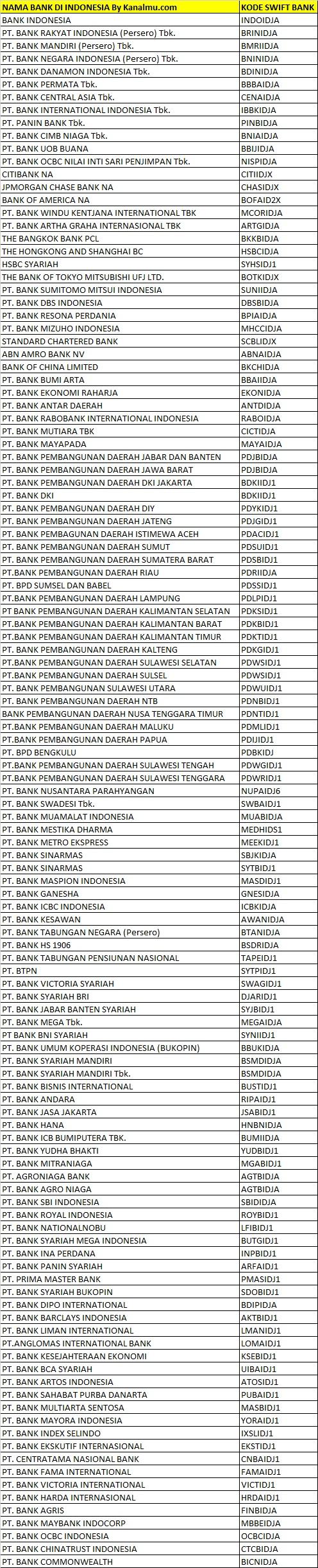 kode swift bank di indonesia - kanalmu