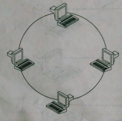 ring or circular topology
