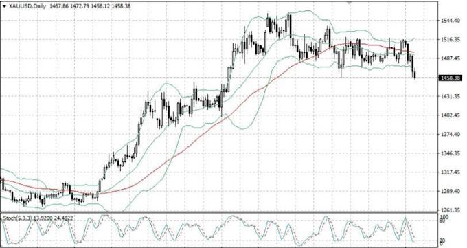 تحليل الذهب هذا الاسبوع صاعد على المدى القصير