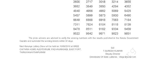 KARUNYA KR 257 Lottery Result 03-09-2016