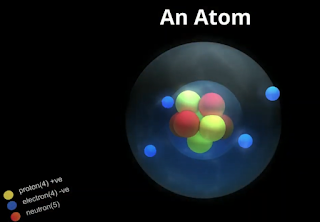 subatomic particles of an atom