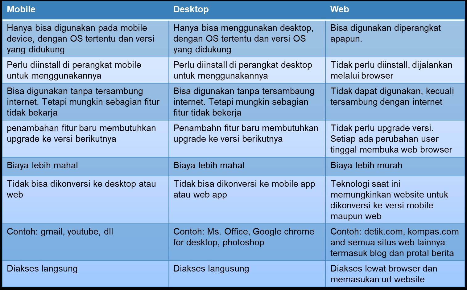 perbedaan aplikasi mobile, dekstop, dan website