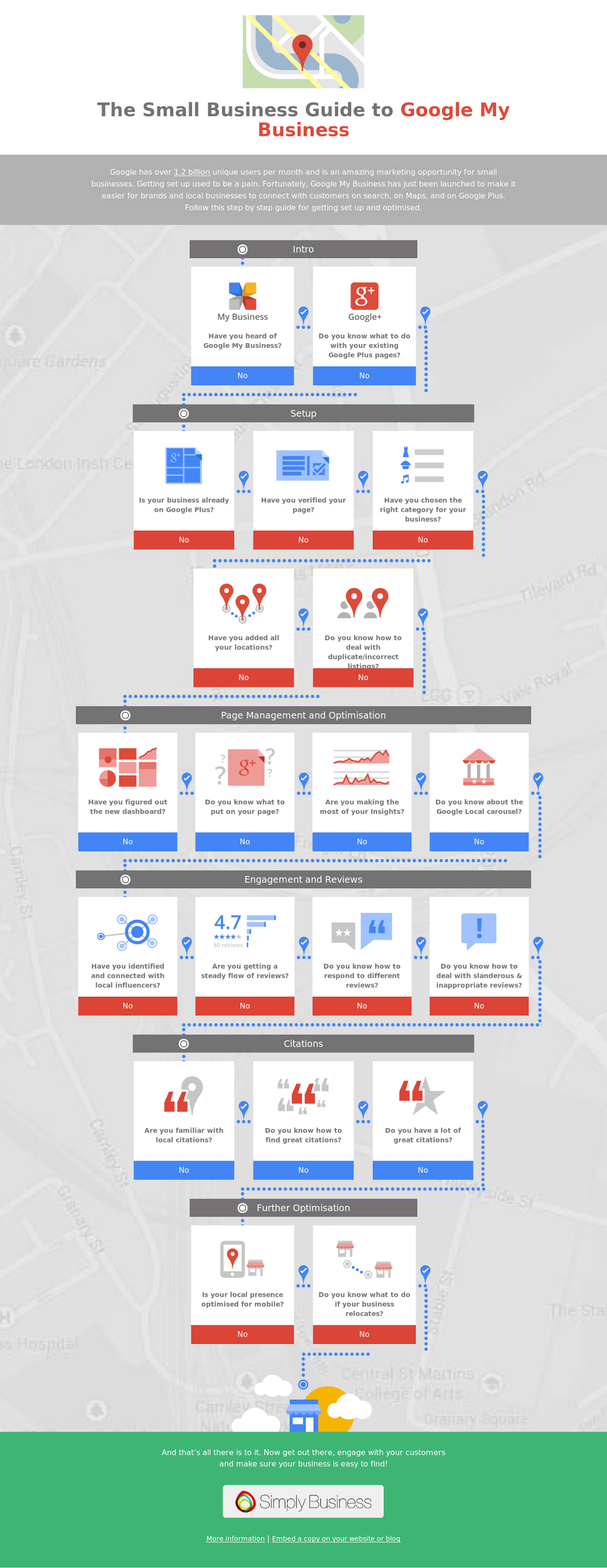 What is Google My Business and How Can Small Businesses Make the Most of It? #infographic #socialmedia #Google #Googleplus