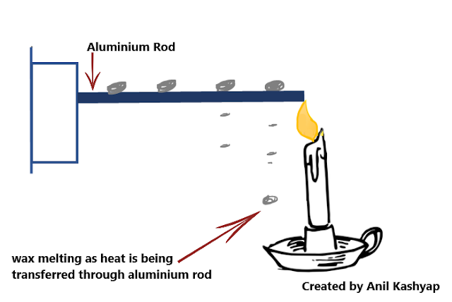 Conduction, NCERT Class 7th Science Chapter 4 Heat