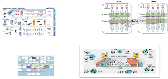 How Scaled Agile Frameworks help in overcoming the challenges of Agile Frameworks