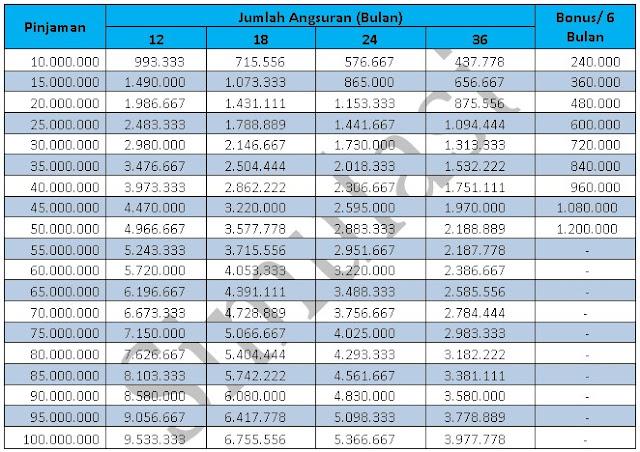 tabel-angsuran-kupedes-bri-2019