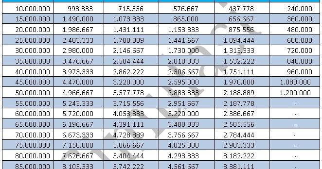 Tabel Cicilan Pinjaman Kupedes Bank Bri Terbaru April 2019